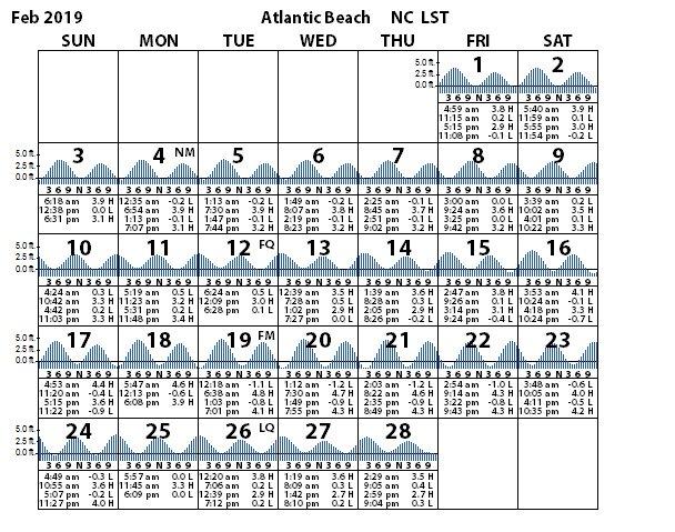 Atlantic Beach Outer Coast Tides Tidal Range Prediction